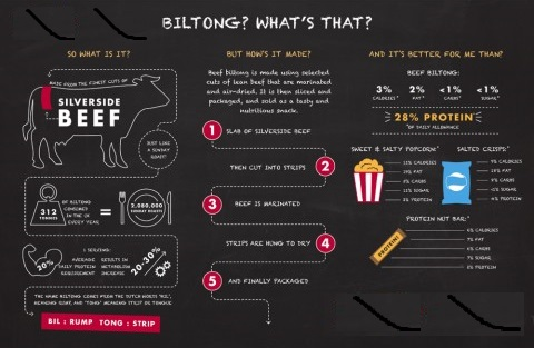 superfoodbiltong